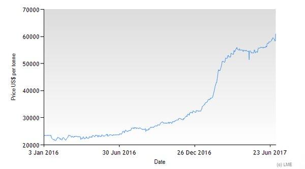 Investire Nel Cobalto è Ancora Il Momento Forexsilvergold