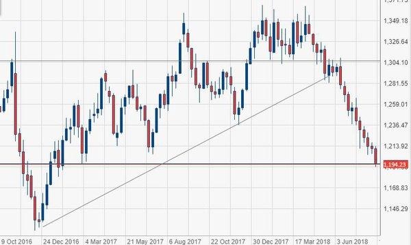 e1729b17df Il prezzo di oro e argento ha raggiunto i nuovi minimi degli ultimi 12  mesi, confermando come l'interesse dei mercati per i metalli preziosi sia  ancora ...