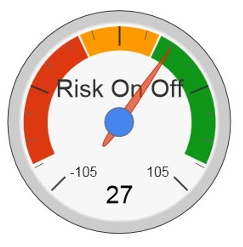 risk on risk off significato